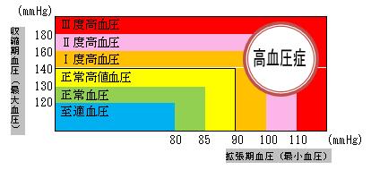 収縮 期 血圧